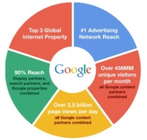 prosentase google adwords