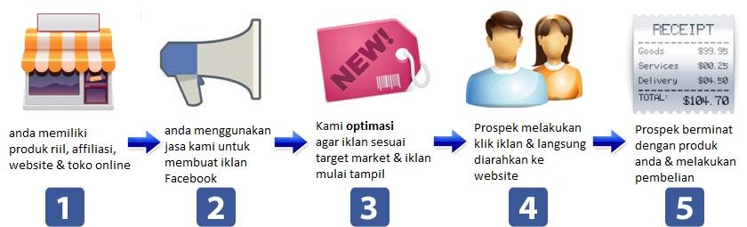 proses pasang iklan facebook